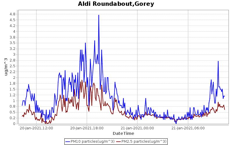 Aldi Roundabout, Gorey