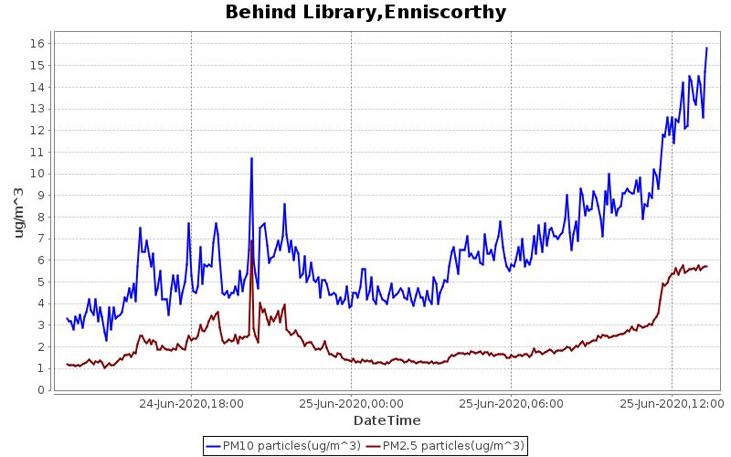 Library, Enniscorthy